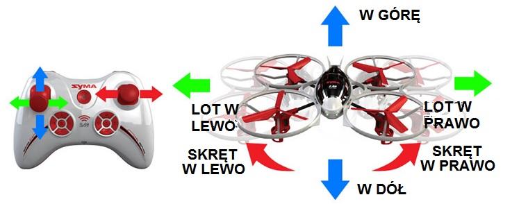 Dron latający - instrukcja sterowania