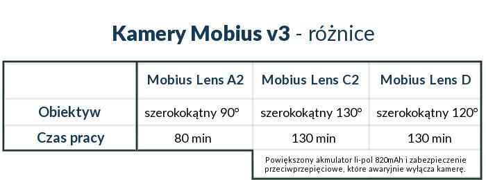 Kamery Mobius V3 - główne różnice